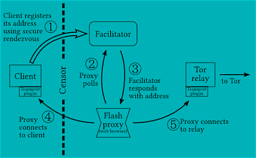 Flash Proxy Diagram