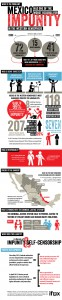 Impunity in Mexico Infographic
