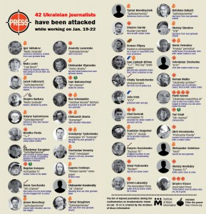 List of Journalists Attacked Infographic