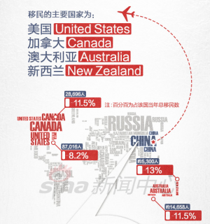 Chinese Immigration Infographic
