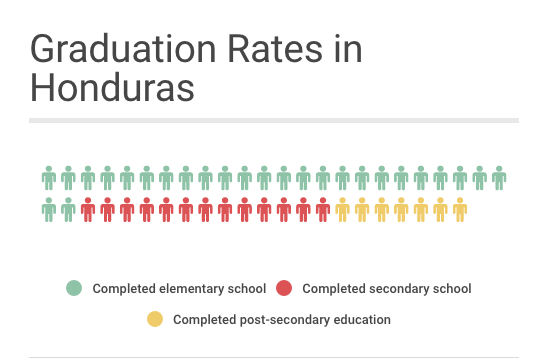 Graduation rates in Honduras per 100 students. Source:  EPDC extraction of DHS dataset 2011